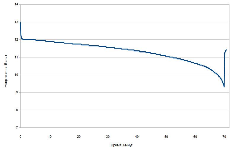 Разрядная характеристика гелевого аккумулятора 200 А*час. Разряд постоянной мощностью 1300 Вт.