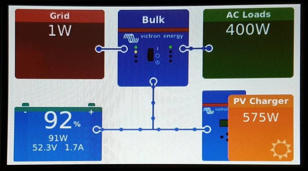 На панели видно нулевое потребление из сети 220В и использование энергии от СБ