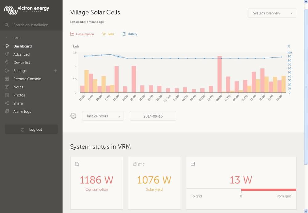 Почасовой график потребления энергии и текущее состояние солнечной электростанции