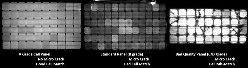 Отличие солнечных батарей Grade A, Grade B и Grade C