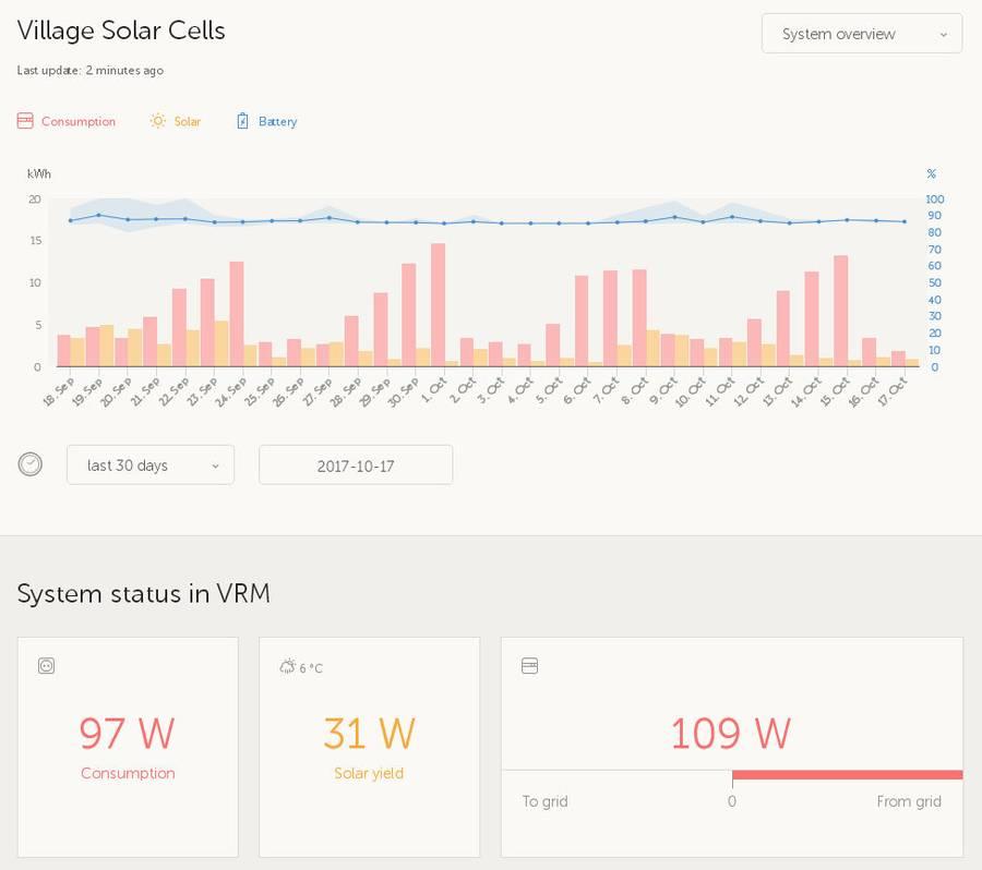 График потребления и выработки электроэнергии за 30 дней